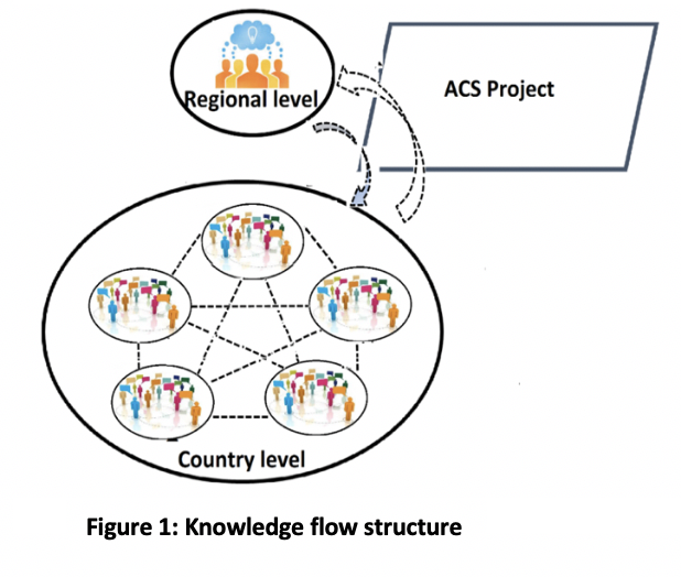 Picture of the African Collaborative for Health Financing Solutions knowledge flow structure. The graphic shows that information collected by the ACS project at the country level flows to the regional level and vice versa.